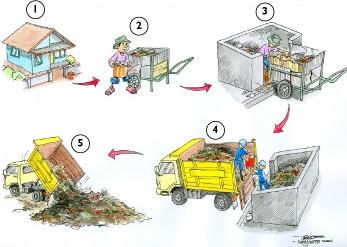 mekanisme-intrik-sampah-perkotaan