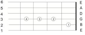 melatih-keluwesan-jari-kiri-untuk-bermain-gitar15