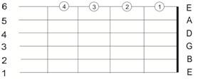 melatih-keluwesan-jari-kiri-untuk-bermain-gitar7