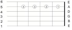melatih-keluwesan-jari-kiri-untuk-bermain-gitar8