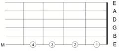 teknik-fingerpicking-jari-kanan-dalam-gitar-klasik9