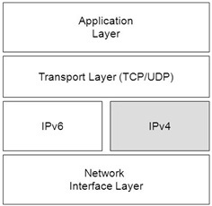 transisi-ipv4-ipv6-1